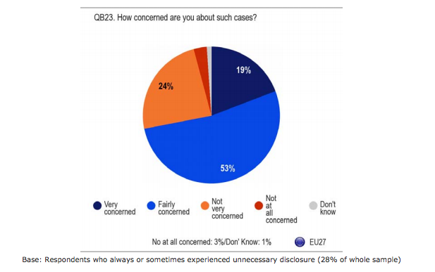 """How concerned are you about the unnecessary disclosure of personal information?"" Source: Eurobarometer 359, p. 59."